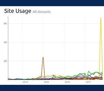 Image of Site Usage statistics